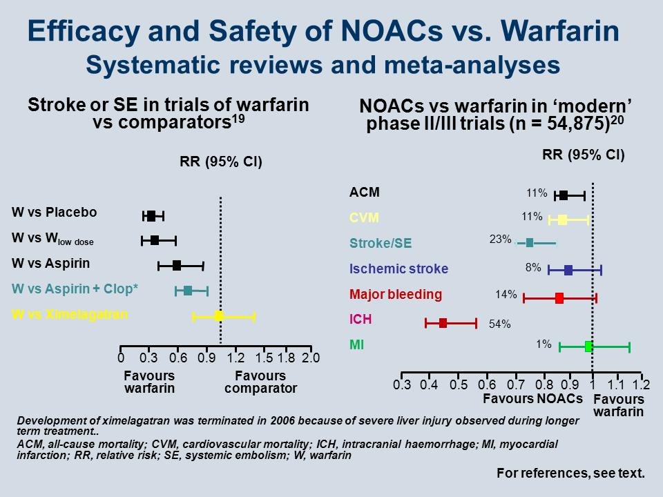 Anticoagulation In The Post Warfarin Era Where Are We Today